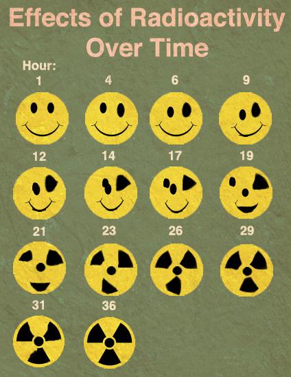 Radiant to Radioactive