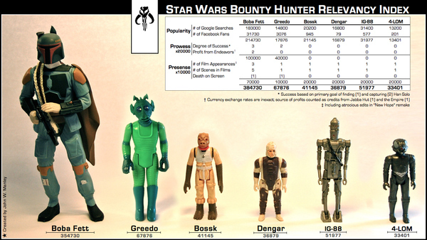 Check Out the Bounty Hunter Relevancy Index
