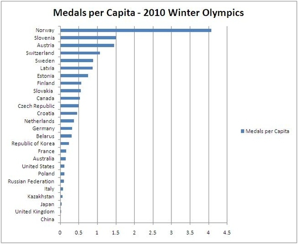Olympic Medal Count Per Capita