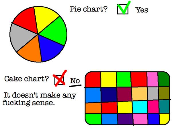 Pie Chart vs. Cake Chart