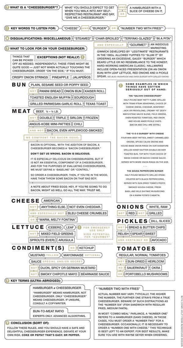 The Cheeseburger Rules