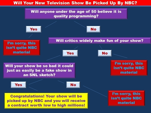 Will Your New Television Show Be Picked Up By NBC?