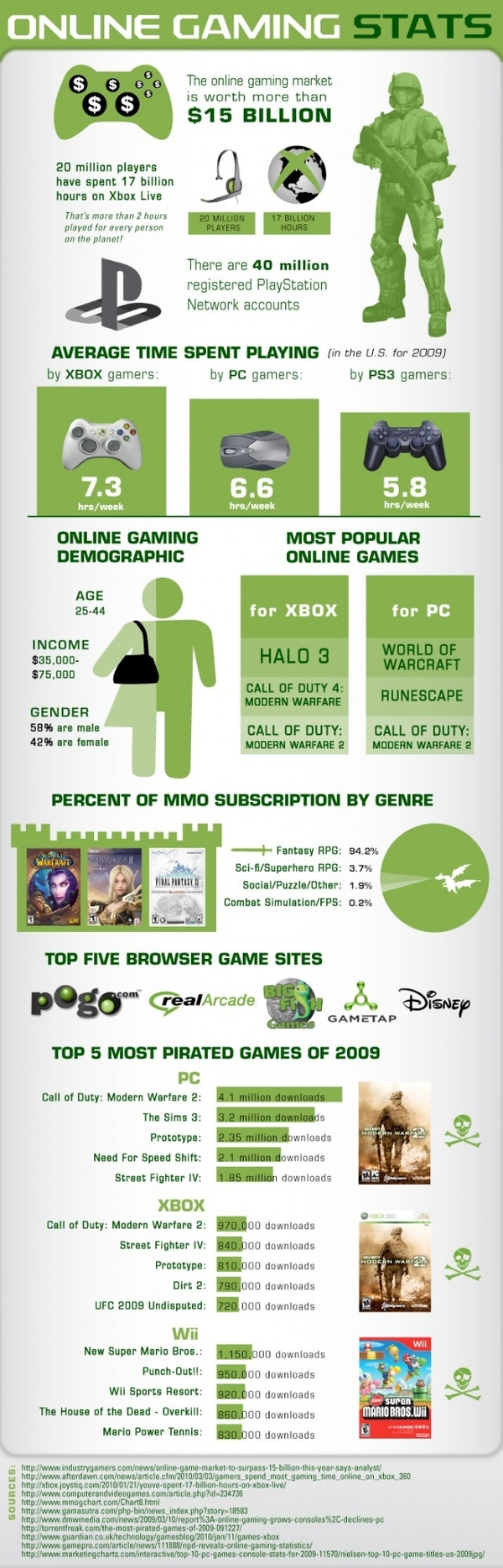 Online Gaming Infographic