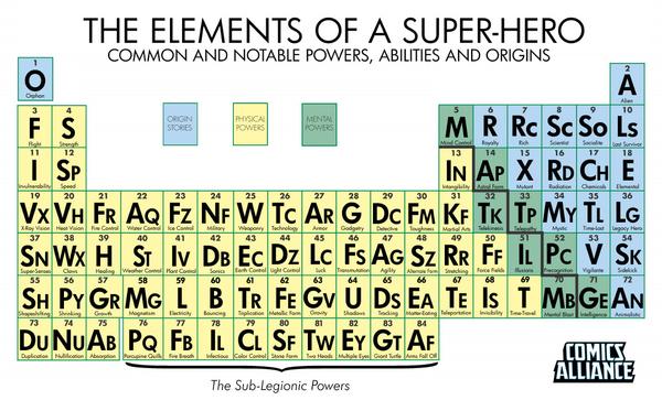 Periodic Table of Superhero Powers