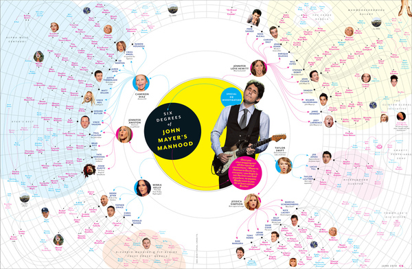 Six Degrees of John Mayer's Manhood