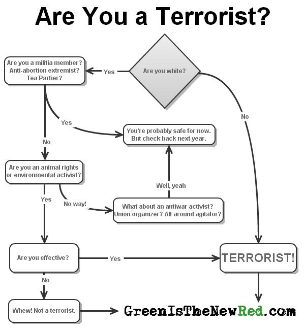 Are You A Terrorist?