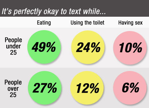 10% of Young People Text During Sex