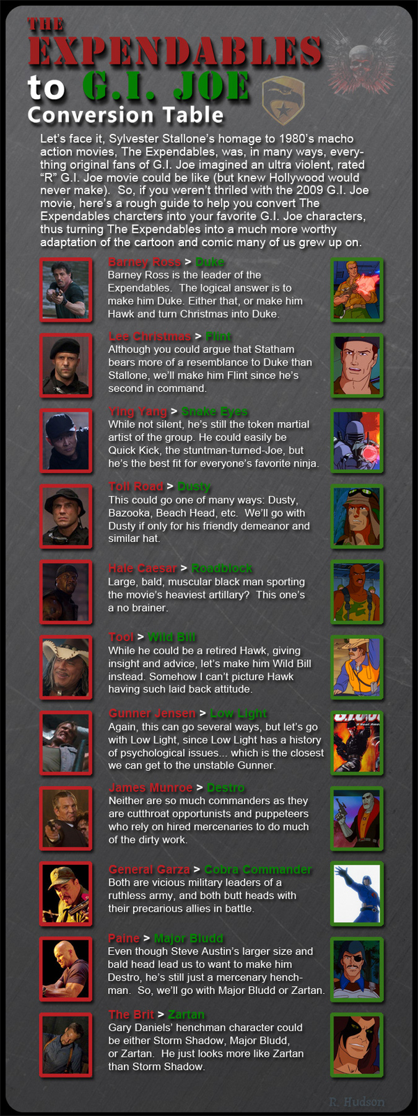 Expendables to G.I. Joe Conversion Table