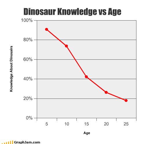 Dinosaur Knowledge Vs. Age