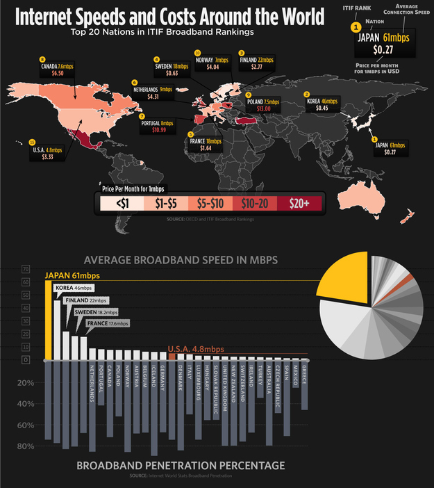Internet Speeds And Costs From Around the World