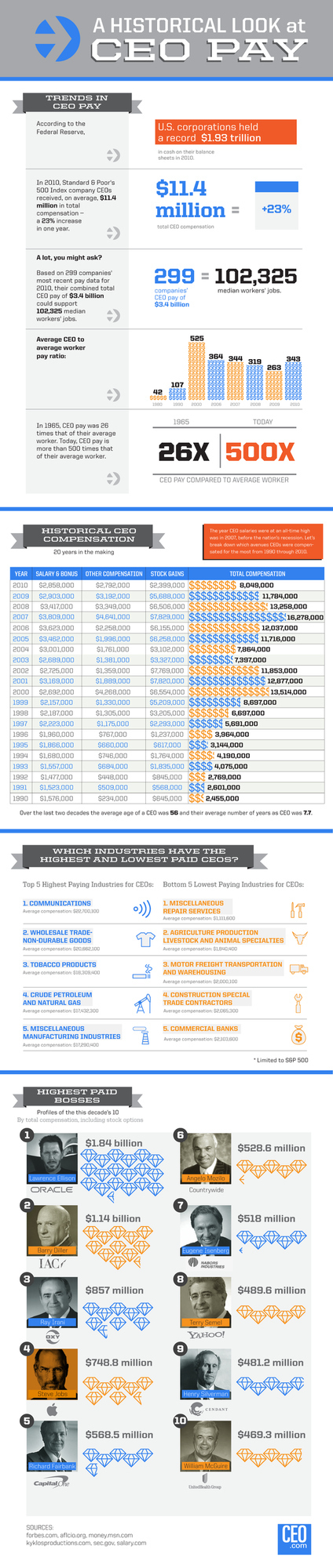 Infographic: A Historical Look at CEO Pay