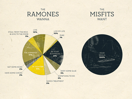 The Ramones Vs. The Misfits; What They Want
