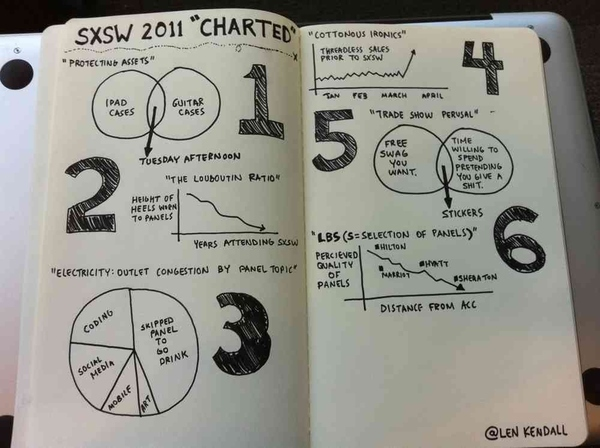SXSW 2011 Charted