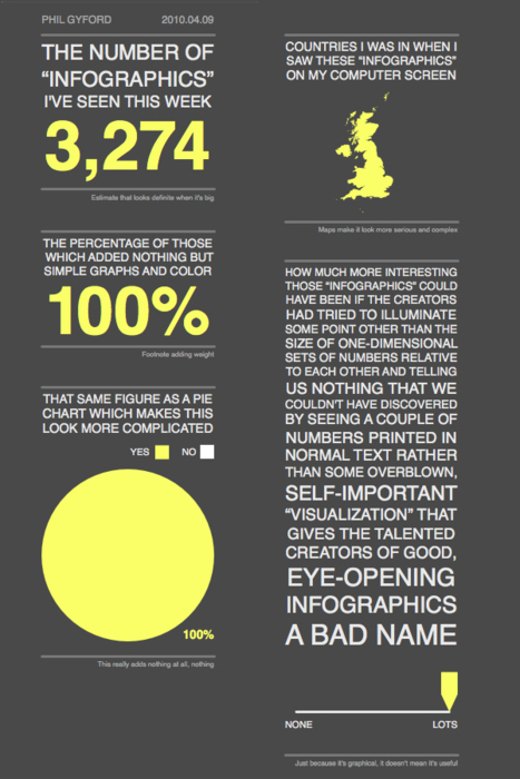 The Infographic Infographic