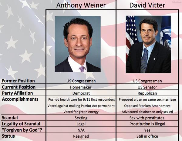 Anthony Weiner Vs David Vitter Scandals