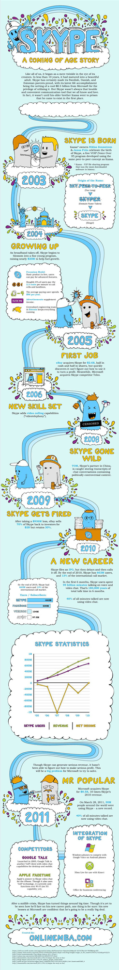 The Cutest Skype Timeline Ever (infographic)