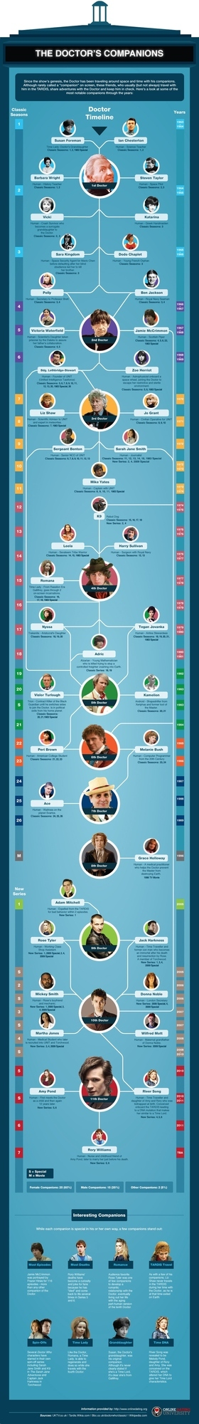 History Of The Doctor's Companions (Infographic)