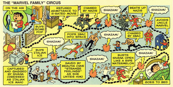 "The ""Marvel Family"" Circus"