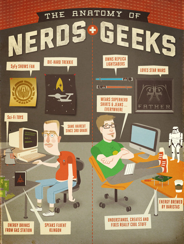 The Difference Between Geeks And Nerds [Infographic]