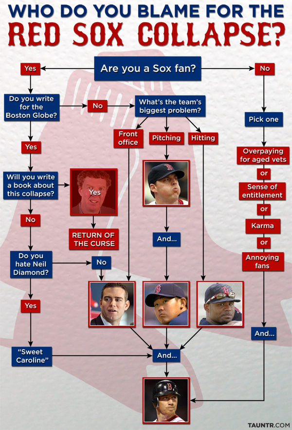 Red Sox Blame Chart