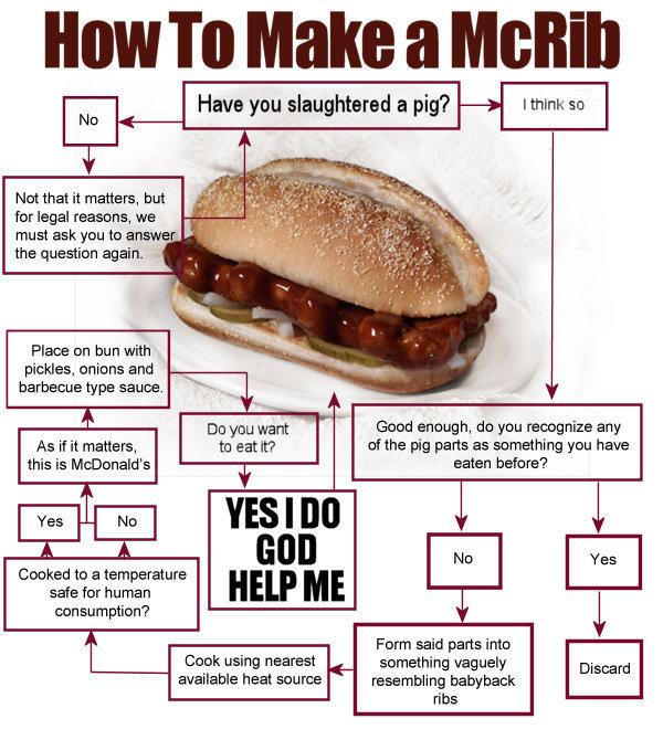 How to Make a McRib