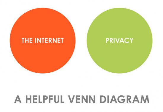Privacy And The Internet Venn Diagram