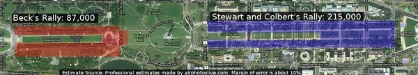 Size Of The Stewart/Colbert Rally Vs. Glen Beck Rally