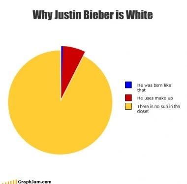 Justin Bieber is White Because...