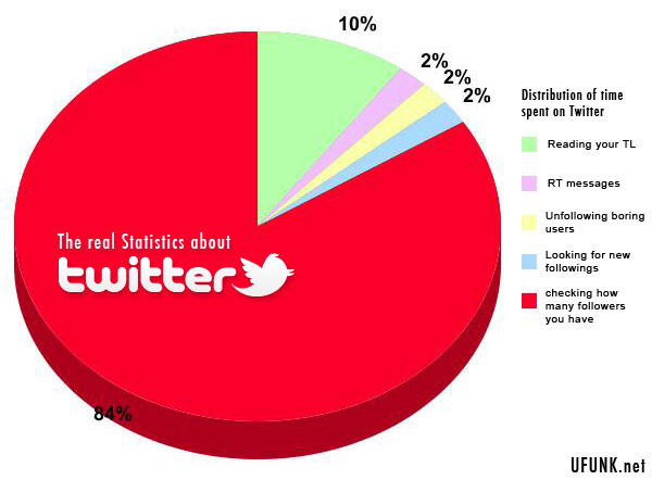The Real Statistics About Twitter - Distribution of Time Spent On Twitter