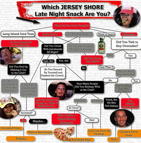 Jersey Shore Late-Night Snack Flowchart