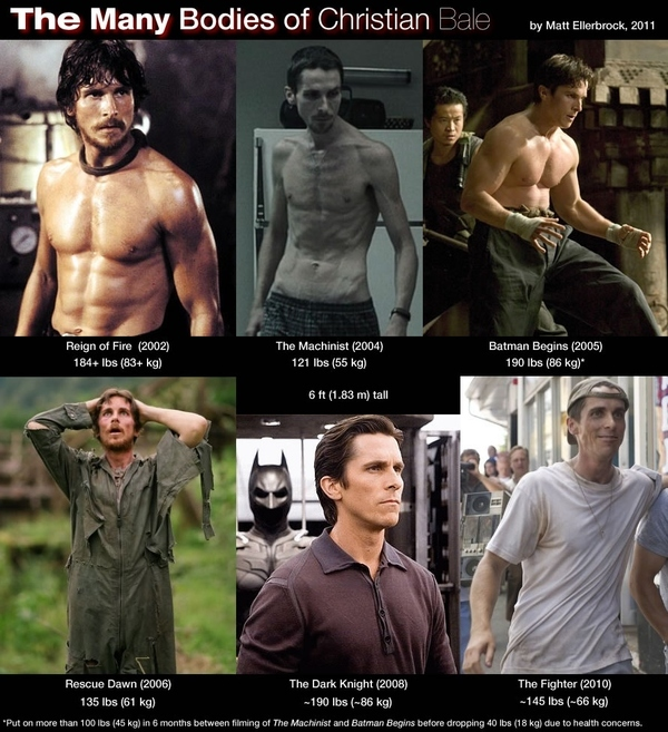 Christian Bale's Body Transformation