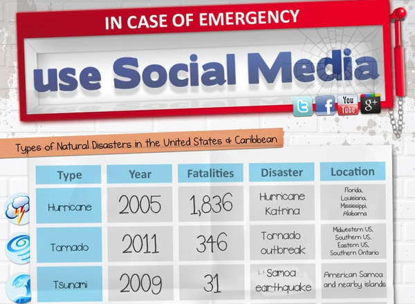 In Case of Emergency, Use Social Media