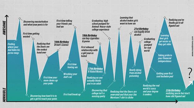 Lifes Chart