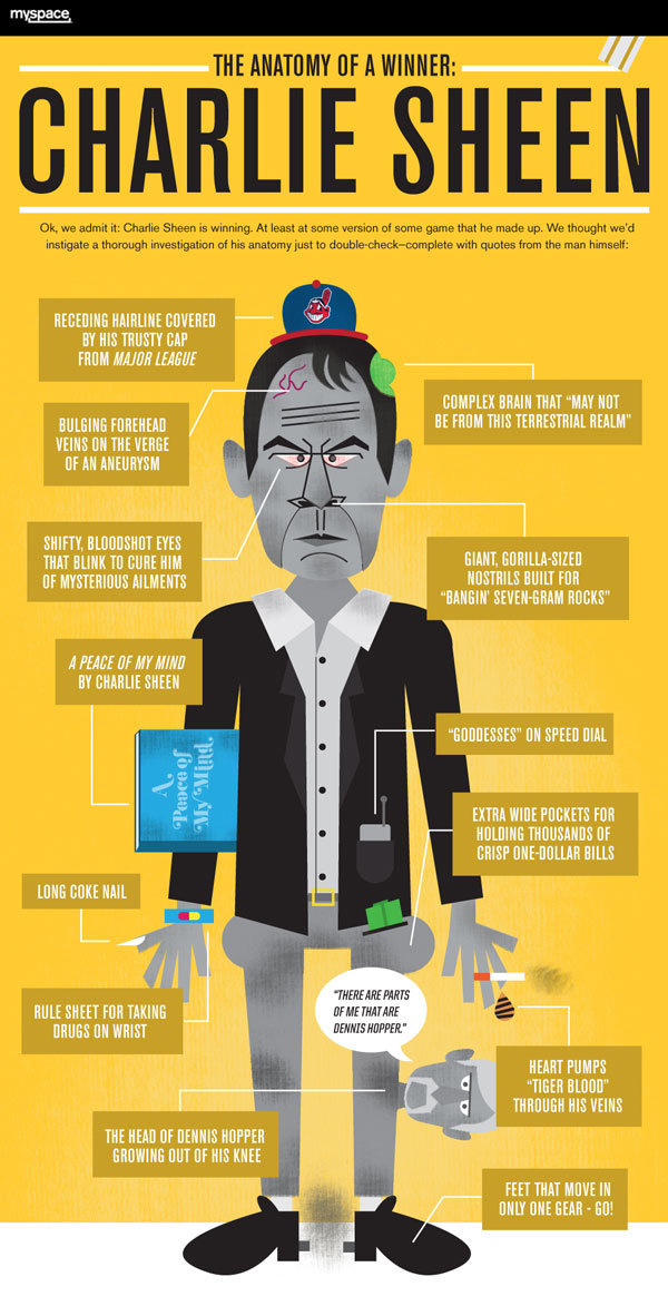 Charlie Sheen: The Anatomy of a Winner