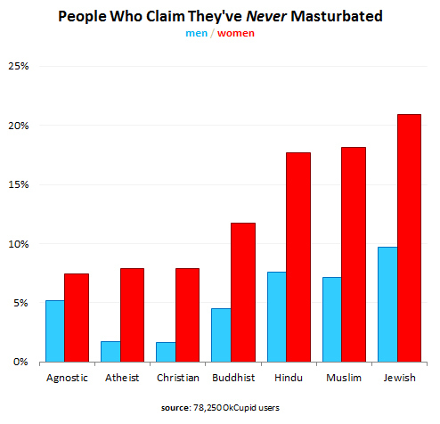 People Who Claim They've NEVER Masturbated