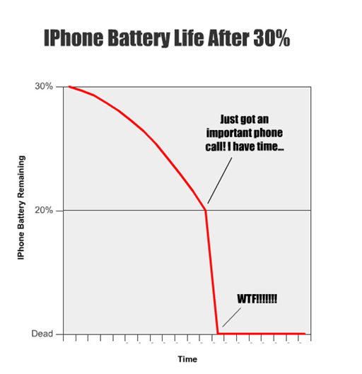 IPhone Battery For Life