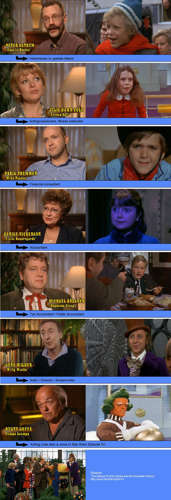 The Cast of Willy Wonka All Grown Up
