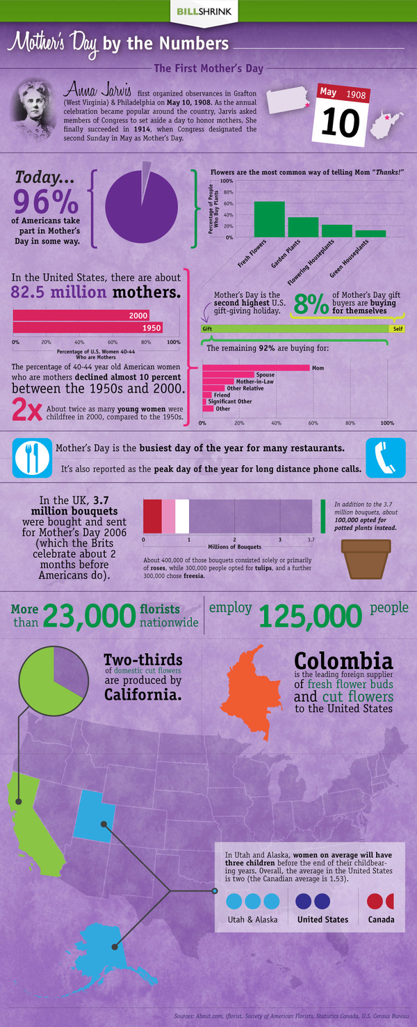 Mother's Day By The Numbers