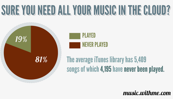 What Percentage Of Your iTunes Library Actually Gets Played?