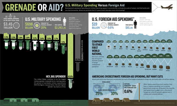 Grenade Or Aid? [Infographic]