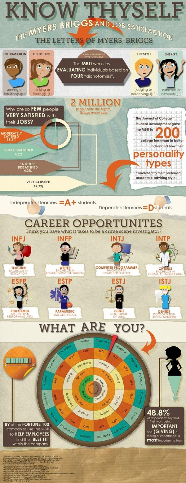 Know Thyself: The Myers-Briggs Personality Test - Infographic