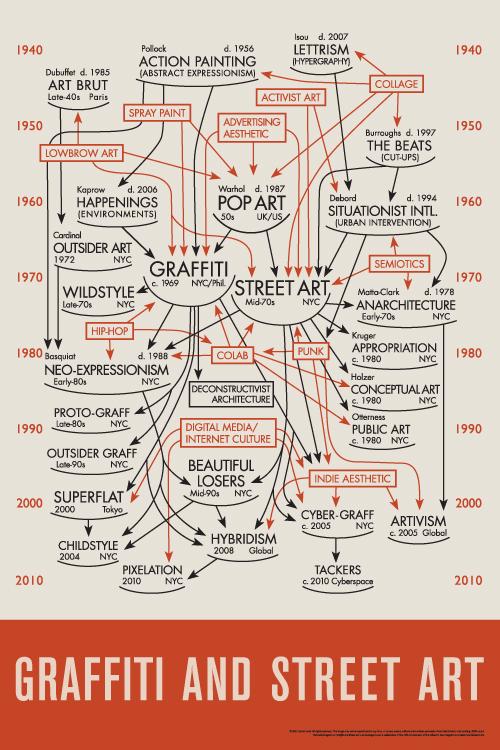 Graffiti And Street Art Diagram