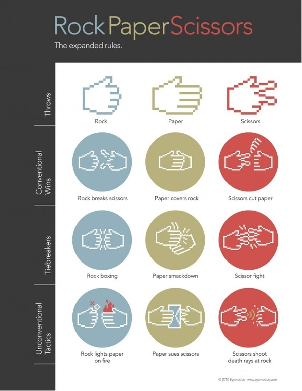 Rock Paper Scissors. The Expanded Rules