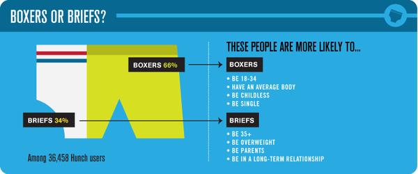 Boxers or briefs quiz