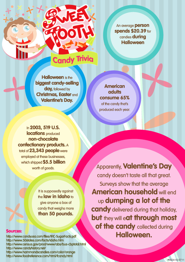 Sweet Tooth Candy Trivia [Infographic]